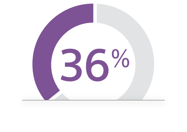 thirty-six percent graph